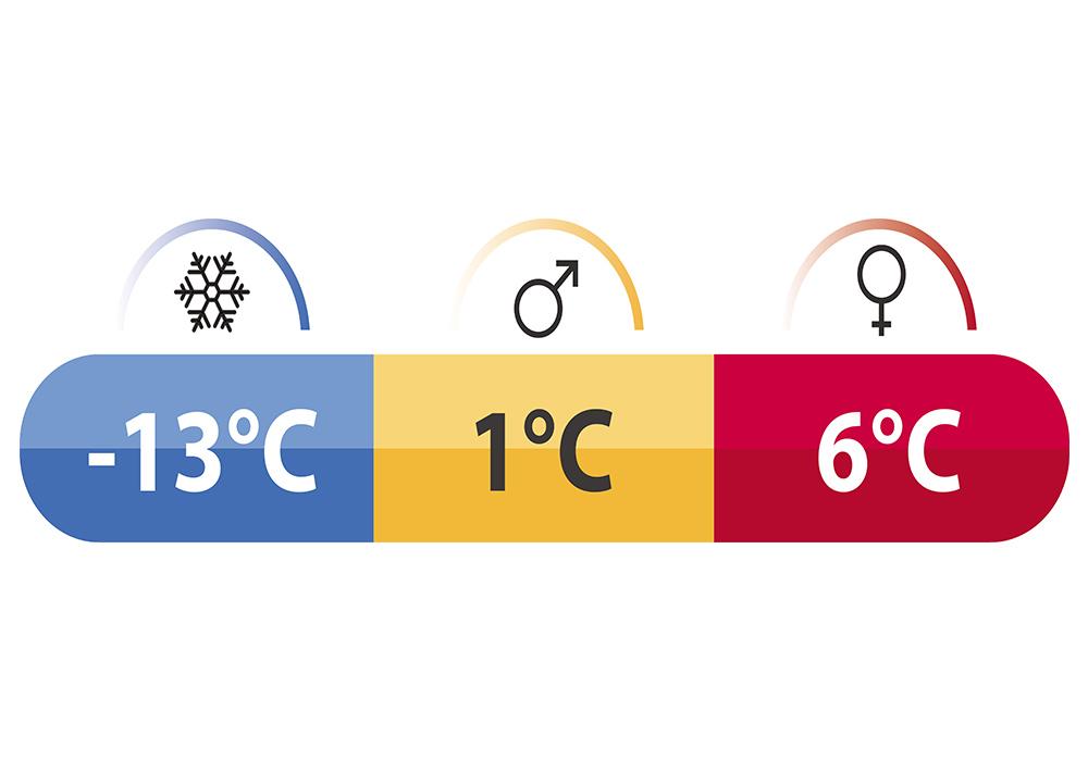 Температурни характеристики на спален чувал Robens Glacier I 2019