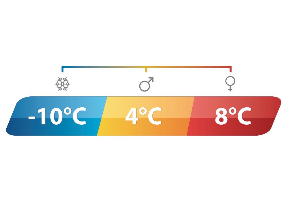 Температури на Двоен спален чувал Outwell Commodore Double Blue 2020