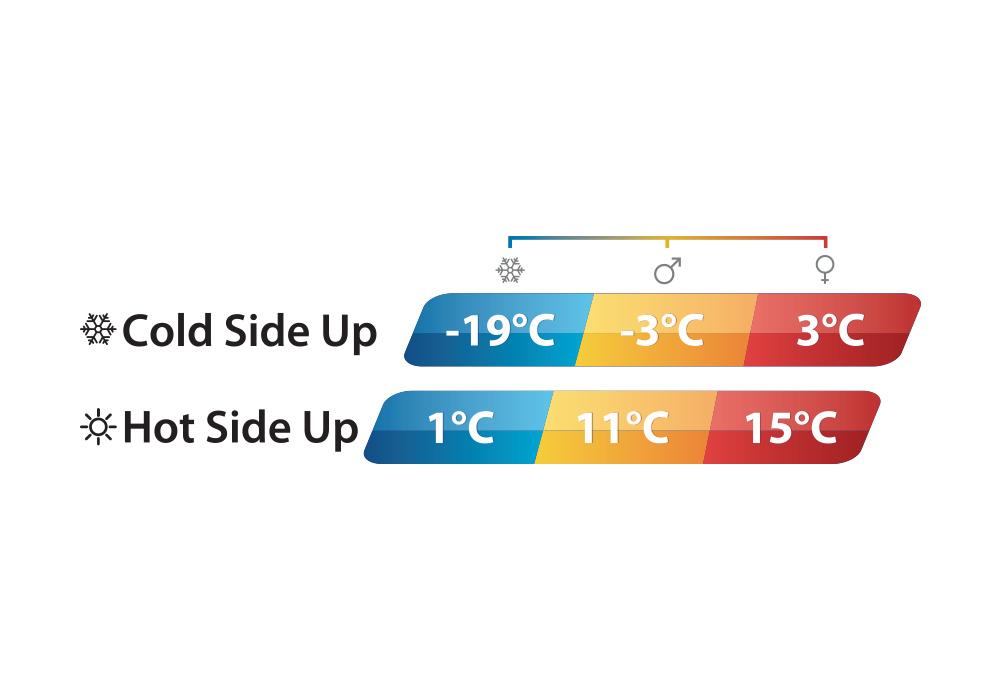 Температури на спален чувал Outwell Contour Lux Red 2020