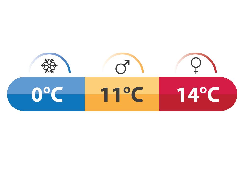 Температурни характеристики на Спален чувал Robens Moraine I 2021
