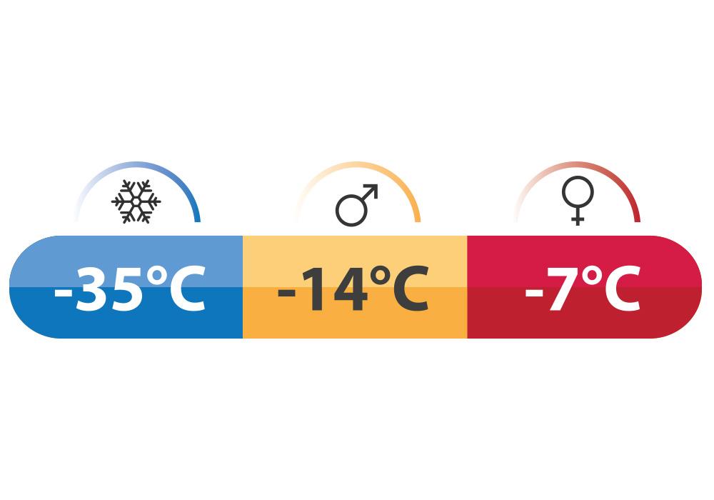 Температурни характеристики на Пухен спален чувал Robens Serac 600 2020