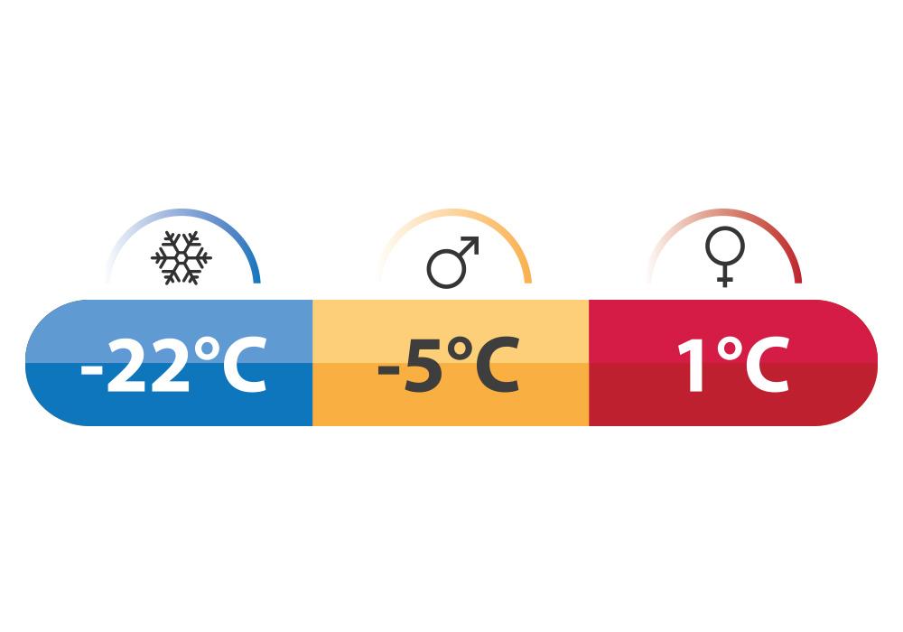 Температурни характеристики на пухен спален чувал Robens Spur 500 Short 2020