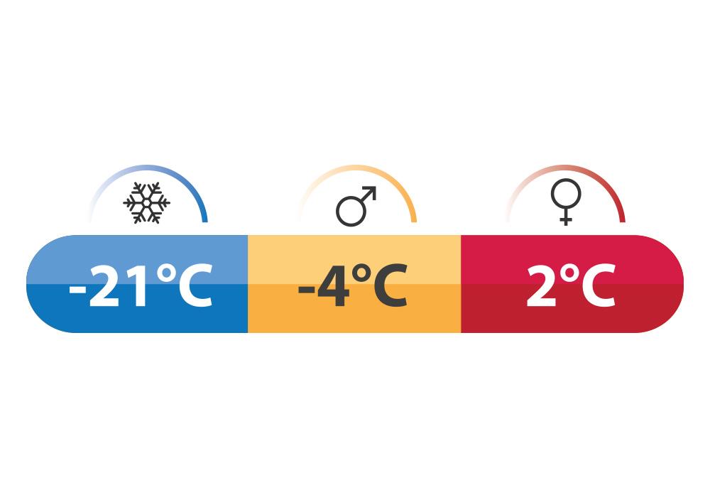 Temperature rating Robens Spire II Sleeping Bag 2021